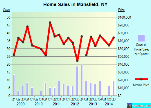 Mansfield,NY index of house prices