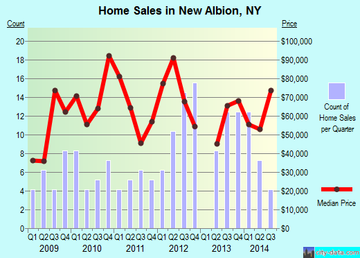 New Albion,NY real estate house value index trend