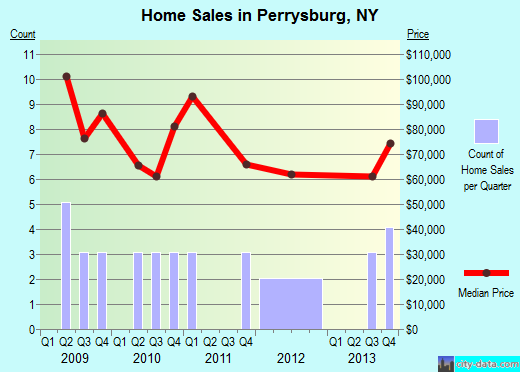Perrysburg,NY index of house prices