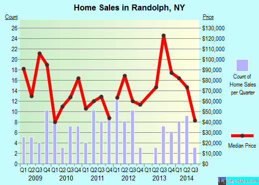 Randolph,NY real estate house value index trend