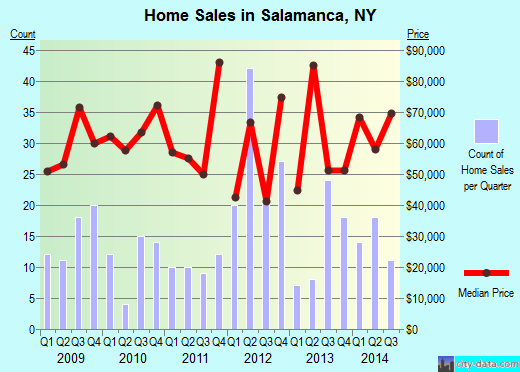 Salamanca,NY real estate house value index trend