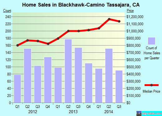 Blackhawk-Camino Tassajara,CA real estate house value index trend