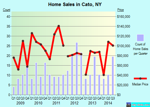 Cato,NY real estate house value index trend