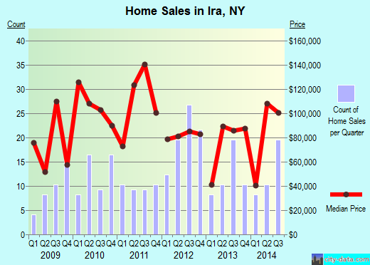 Ira,NY real estate house value index trend