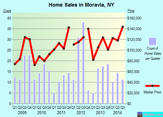 Moravia,NY real estate house value index trend