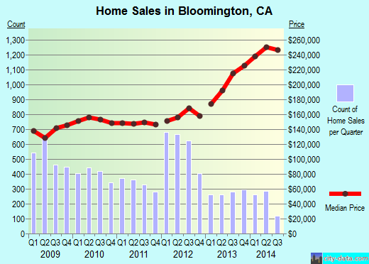 Bloomington ca real estate house value index trend