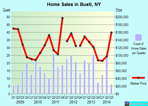 Busti,NY real estate house value index trend
