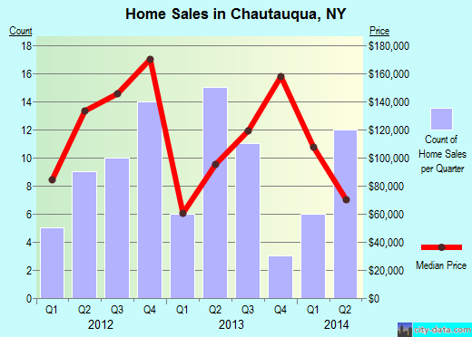 Chautauqua,NY real estate house value index trend