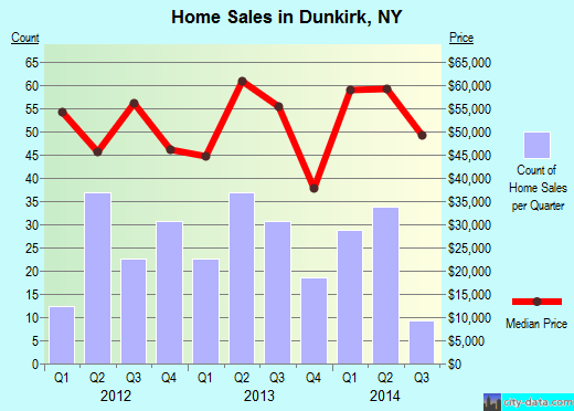 Dunkirk,NY real estate house value index trend