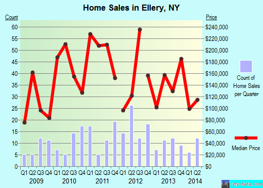 Ellery,NY real estate house value index trend