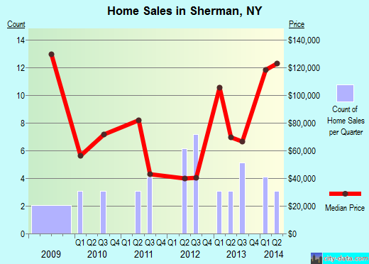 Sherman,NY real estate house value index trend