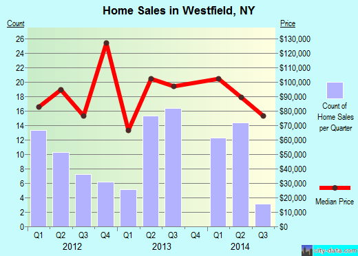 Westfield,NY real estate house value index trend