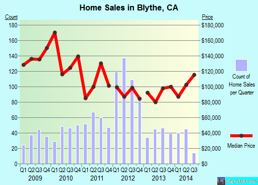 Blythe,CA real estate house value index trend