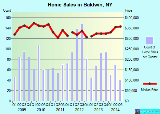 Baldwin,NY real estate house value index trend