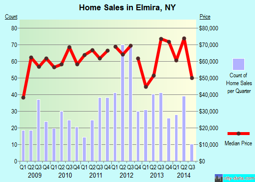 Elmira,NY real estate house value index trend