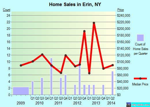 Erin,NY real estate house value index trend