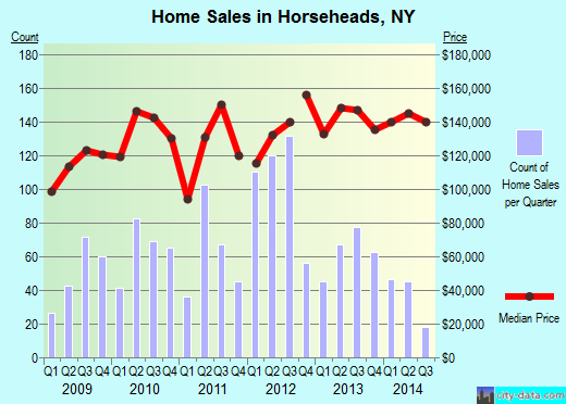Horseheads,NY real estate house value index trend