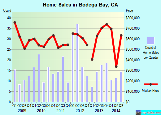 Bodega Bay,CA real estate house value index trend