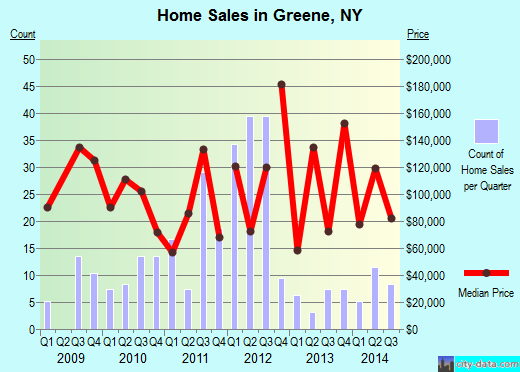 Greene,NY real estate house value index trend