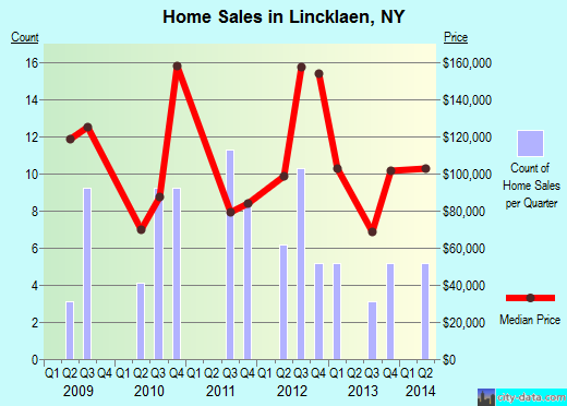 Lincklaen,NY real estate house value index trend