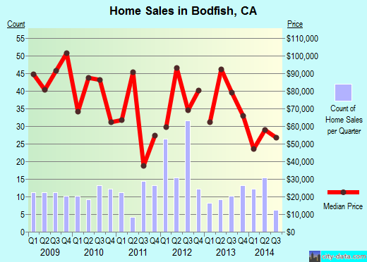 Bodfish,CA real estate house value index trend