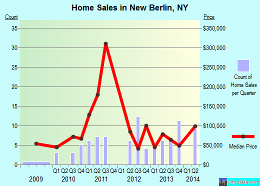 New Berlin,NY index of house prices