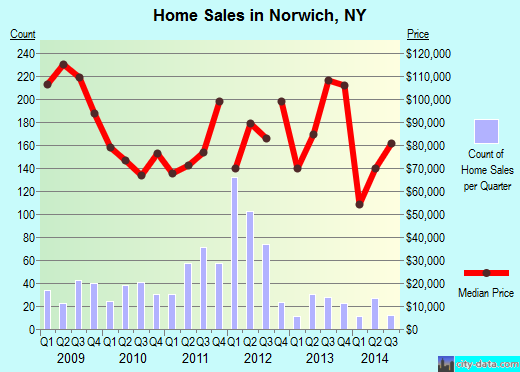 Norwich,NY real estate house value index trend