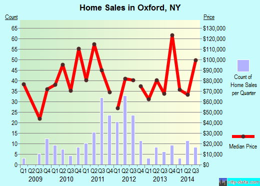 Oxford,NY real estate house value index trend