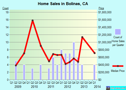 Bolinas,CA real estate house value index trend