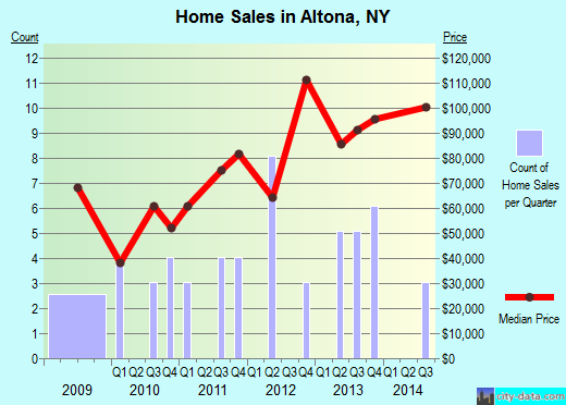 Altona,NY real estate house value index trend