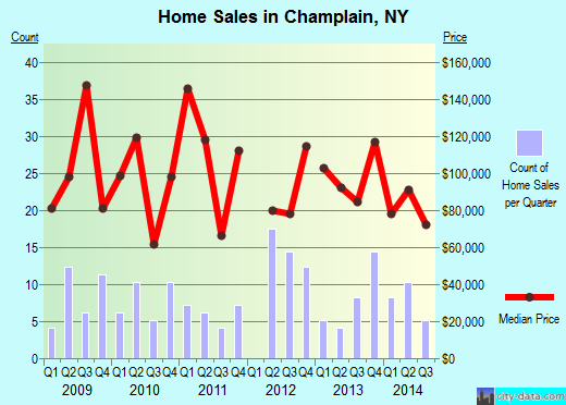 Champlain,NY real estate house value index trend