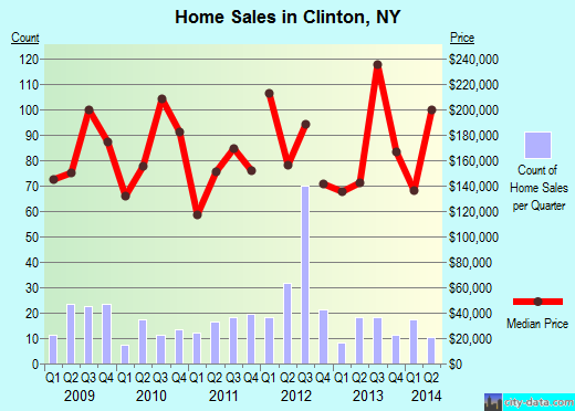 Clinton,NY real estate house value index trend