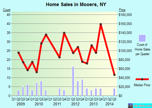 Mooers,NY real estate house value index trend