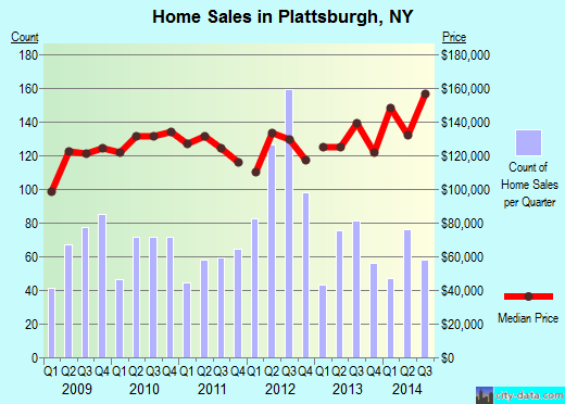 Plattsburgh,NY real estate house value index trend