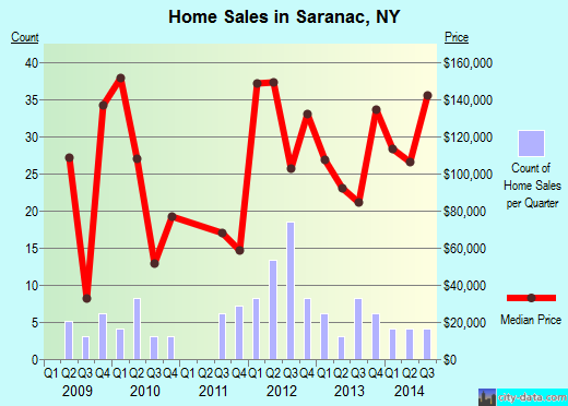 Saranac,NY real estate house value index trend