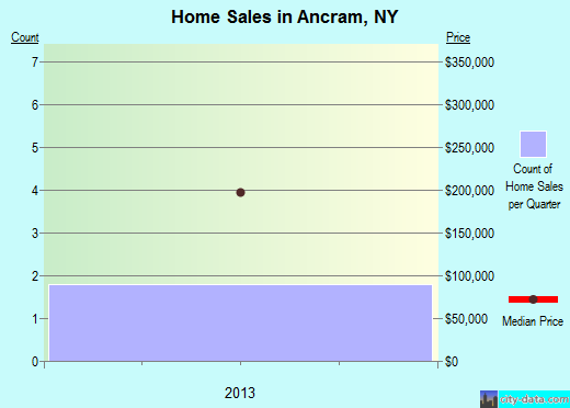 Ancram,NY real estate house value index trend