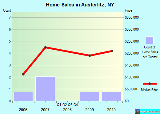 Austerlitz,NY real estate house value index trend