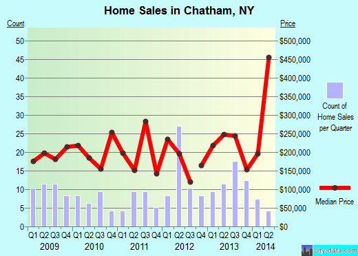 Chatham,NY real estate house value index trend