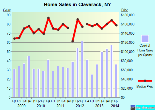 Claverack,NY real estate house value index trend