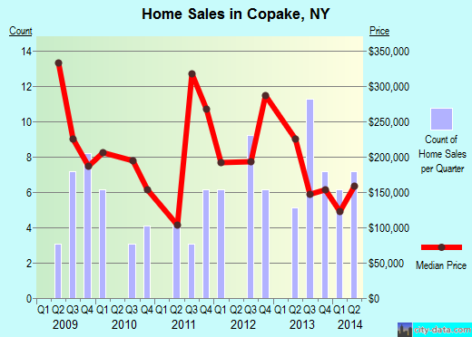 Copake,NY real estate house value index trend