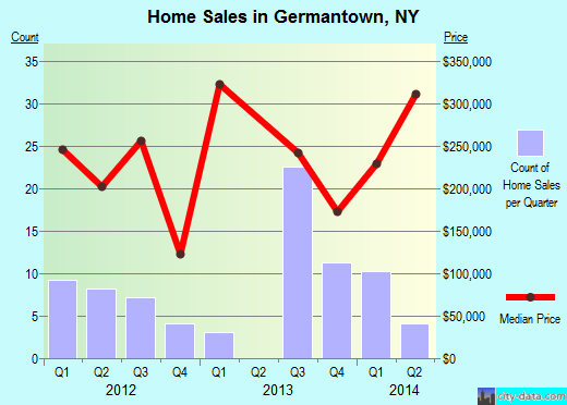 Germantown,NY real estate house value index trend