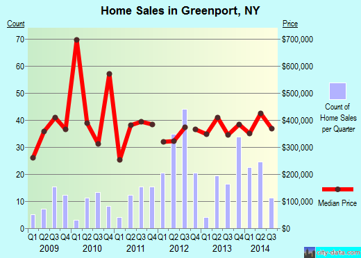 Greenport,NY real estate house value index trend