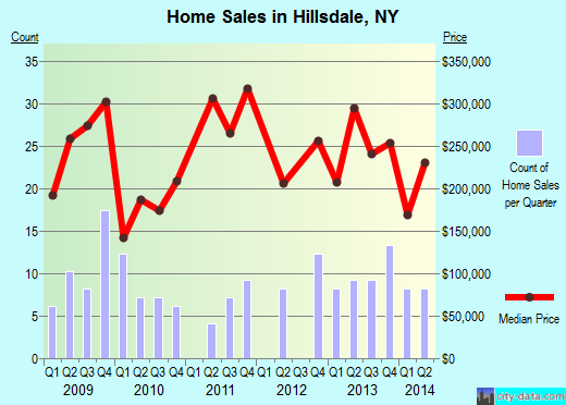 Hillsdale,NY real estate house value index trend