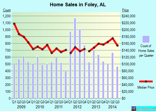 Foley,AL real estate house value index trend