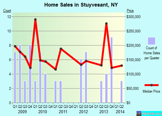 Stuyvesant,NY real estate house value index trend