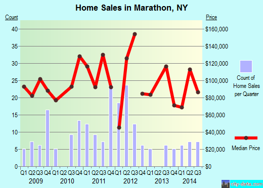 Marathon,NY index of house prices