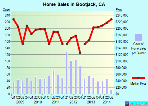 Bootjack,CA real estate house value index trend