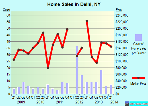 Delhi,NY real estate house value index trend