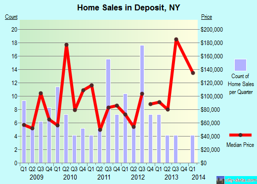 Deposit,NY real estate house value index trend