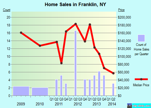 Franklin,NY real estate house value index trend